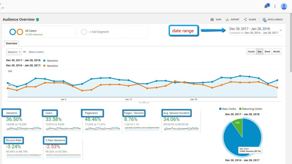 Website Traffic Acquisition Google Analytics
