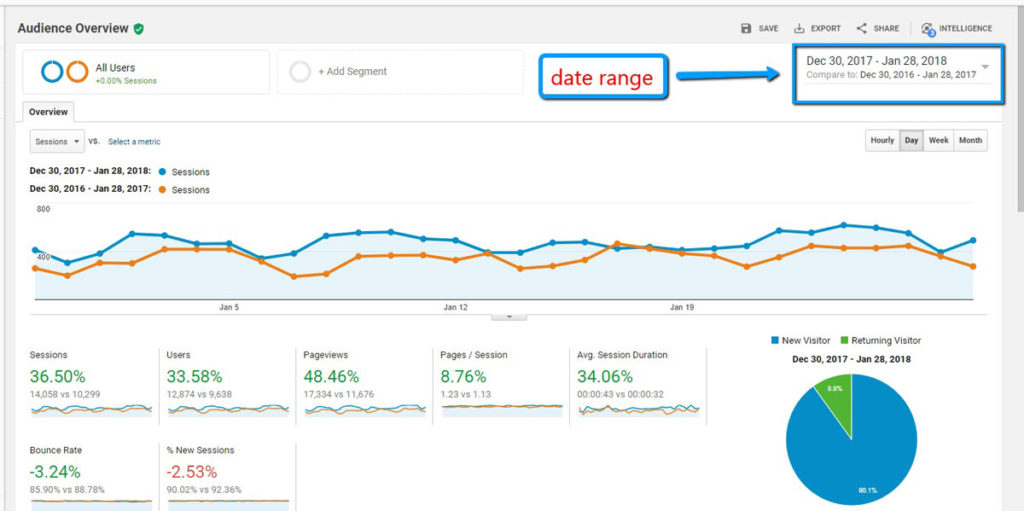 Compare Dates in Google Analytics